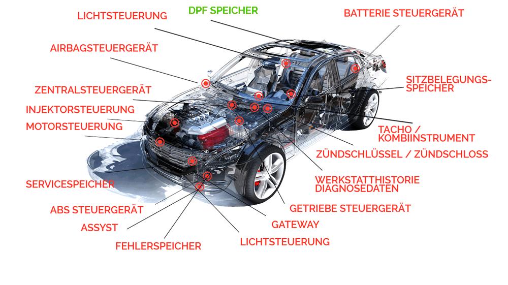 VW Tachojustierung